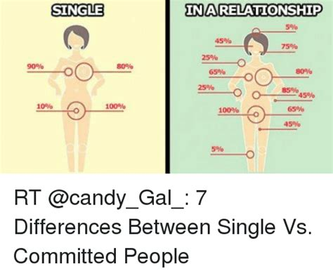 Committed relationship vs dating png 500x415